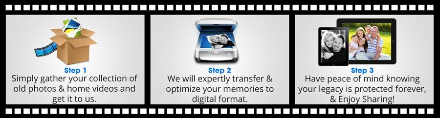 Photo Scanning Service, Video Transfer Service